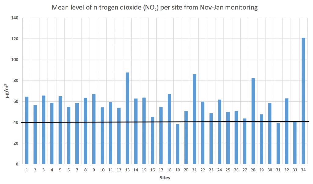A graph from the report showing that our local monitoring site (number 28) had the fourth highest level of nitrogen dioxide pollution over the first three months of the project.